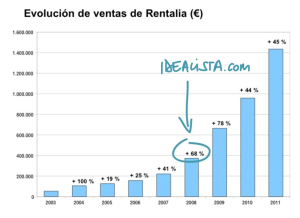 Facturación Rentalia antes y después de la inversión de idealista.com